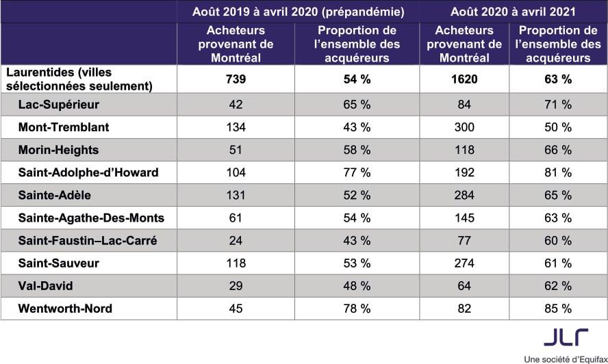 tableau-1-proportion-acheteurs-laurentides