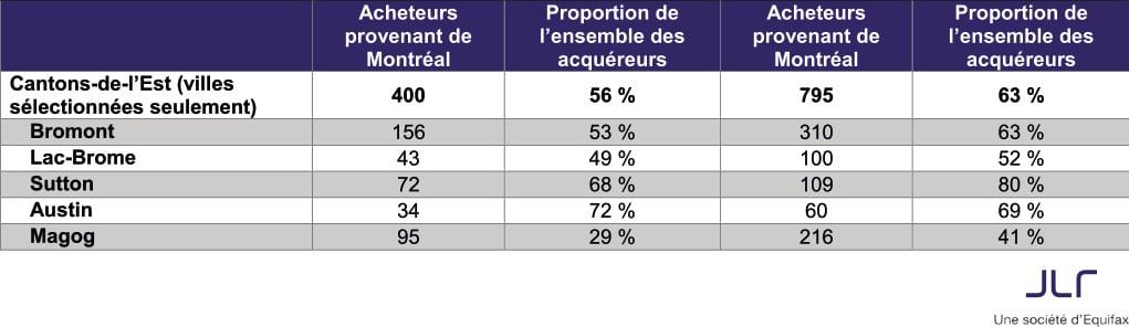 tableau-2-proportion-acheteurs-cantons-lest