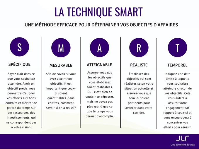 definir-objectifs-smarts-prospection-immobiliere-efficace
